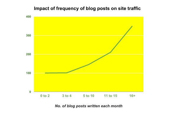 how frequent posting affects website traffic