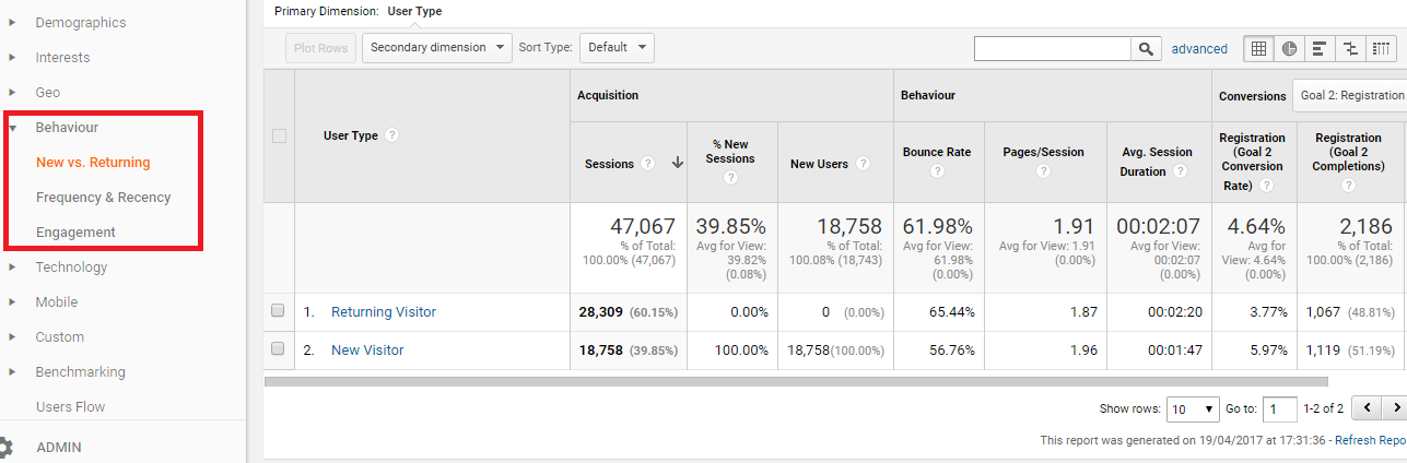 Audience Behavior Google Analytics