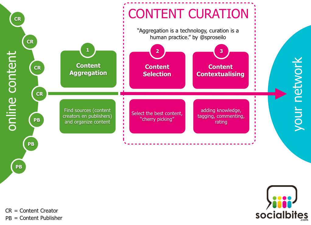 ContentCurationInfographic